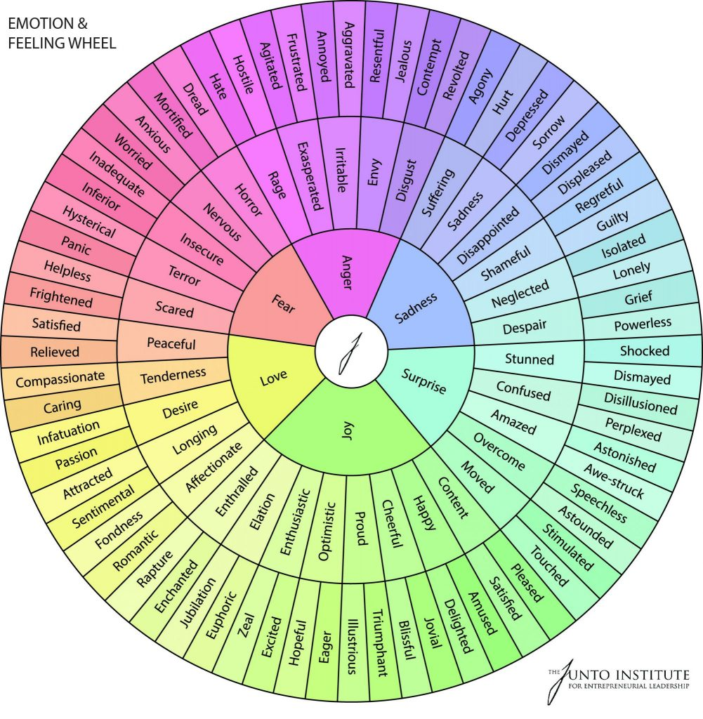 The Junto Emotion and Feeling Wheel to help you identify your emotions for mindfulness techniques.